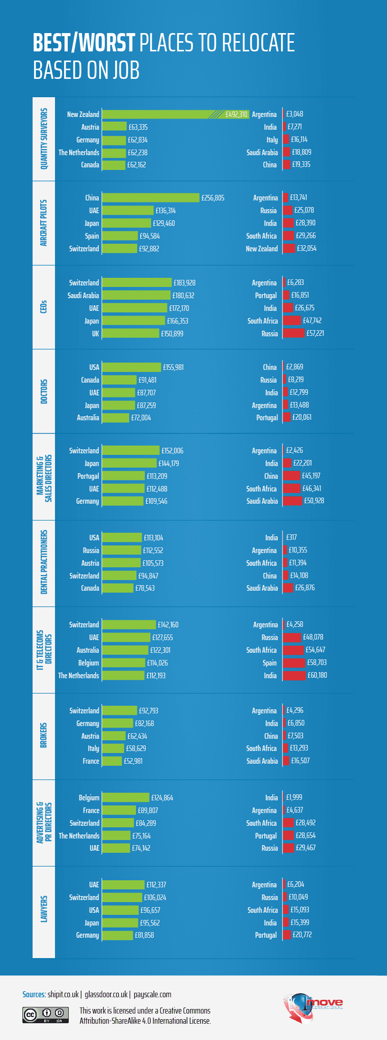 The best and worst places to relocate to based on job role (infographic) - 1st Move International Removals