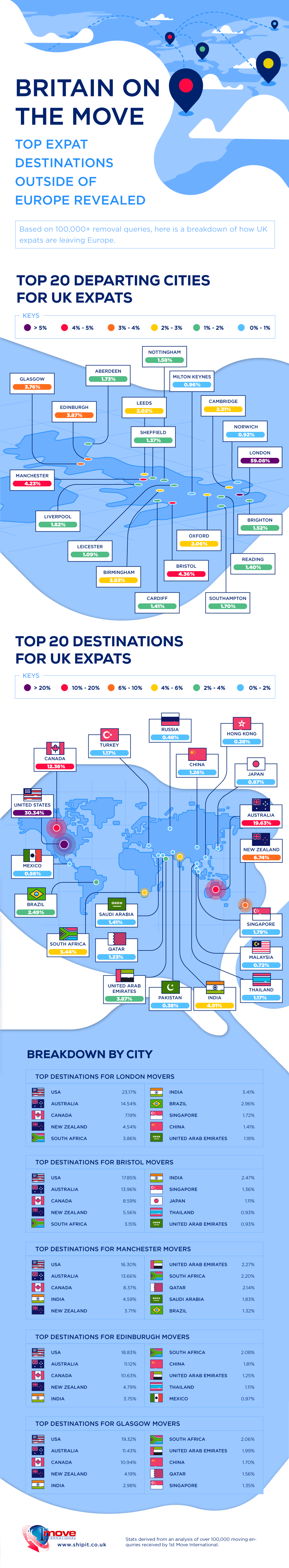 Britain on the move infograpgic